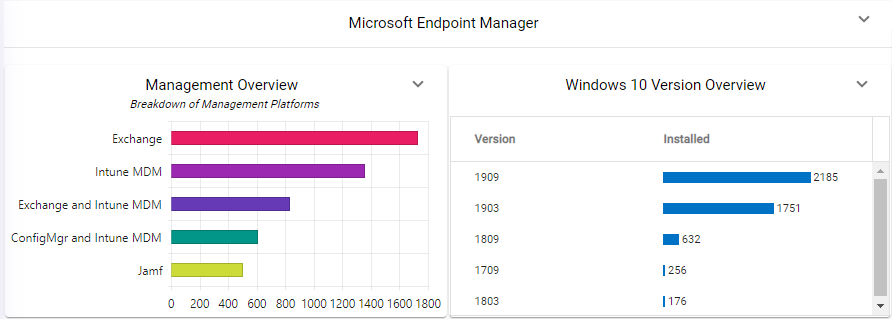 Insight Analytics Endpoint Manager
